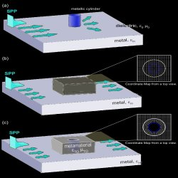 Cylindrical invisibility cloak design. (a) A surface plasmon-polariton (SPP) propagates along a metal-dielectric interface and scatters when it encounters a metallic cylinder. (b) Transformation optics is used to design a device capable of guiding the SPP around the cylinder. (c) This generates an invisibility cloak surrounding the metallic cylinder so that the SPP is smoothly guided around it.