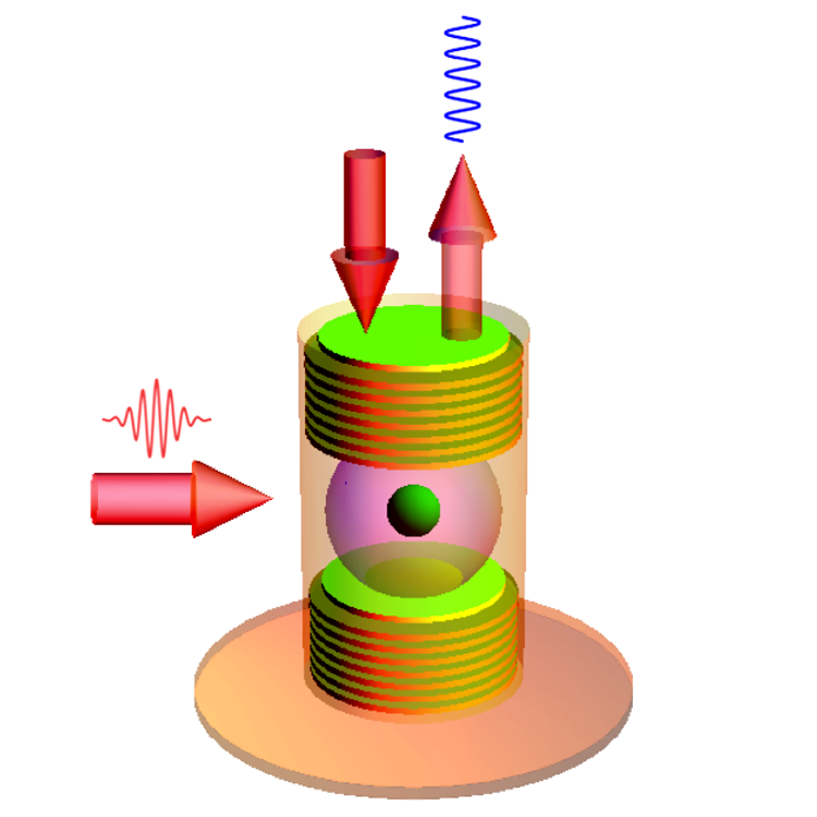 Wave-like behavior: A rafting experience. A probe pulse (arrow on the top left) fills the cavity with photons. A control laser pulse (arrow on the left) takes the system from the ground state to its first excited state. The internal state of the atom changes to the tune of the light waves of the photons in the cavity, where it is in a <i>strong coupling regime</i>: it oscillates between the first and second excited states, while emitting and reabsorbing photons. These oscillations are called <i>Rabi oscillations</i>. The photons emitted (arrow on the top right) by the cavity behave like waves.