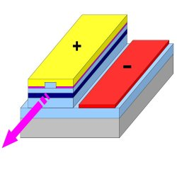 Schematic of a UV laser diode. This schematic shows the 3D structure of the new laser diode by Hamamatsu Photonics. The dark blue layer is the active material which lases at 342 nanometers thanks to the absence of indium.