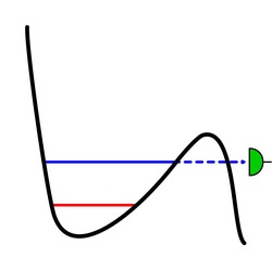 Schematic representation of a weak measurement. The particle is trapped in a potential (black) and can be in any superposition of the two states (red and blue). From the blue state, there is a probability to tunnel (dashed blue) out of the potential and being measured by the detector (green).