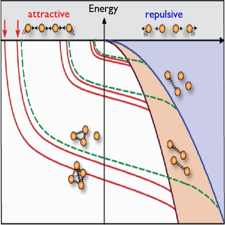 Bosons in different configurations. Depending on scattering length and energy, bosons will stay unbound, form pairs, triplets or quadruplets. Once a single configuration of triplets (green line) or quadruplets (red line) is found, an infinite number of bound states can be deduced as they all vary by a constant factor.