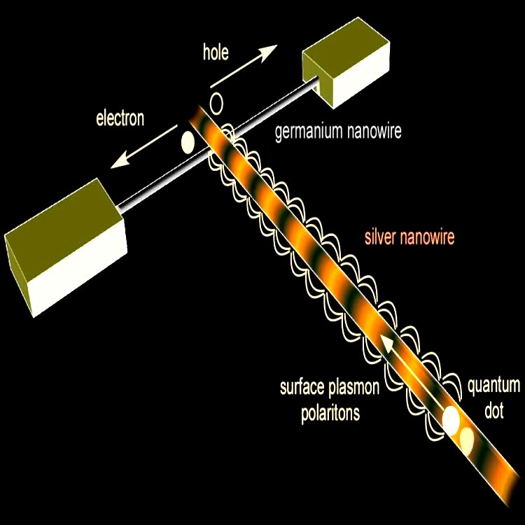 Detecting surface plasmons as electrons. Schematic of the device that converts surface plasmons into an electric current. It consists of a silver nanowire along which the surface plasmons propagate, and a crossing germanium nanowire, that converts the surface plasmons to electron-hole pairs. A quantum dot can be used to launch the surface plasmons along the nanowire.