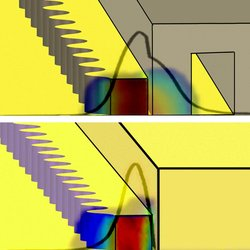 How to tune a wire laser. Since the width of the wire laser is far smaller than the lasing wavelength, a large fraction of the electromagnetic mode resides outside the gain medium (cavity). The resonant frequency can therefore be manipulated by placing movable objects close to the wire. The illustrations show the effect using a silicon plunger (top) and a metallic plunger (bottom).